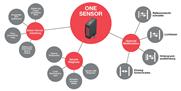 Sensoren als Datenlieferanten für Industrie 4.0