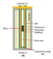 Lithium-Ionen-Akkus laden jetzt fünfmal schneller