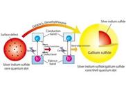 Ungiftige Nanoteilchen für bessere Displays