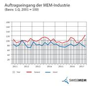 MEM-Industrie: Erholungstrend bestätigt