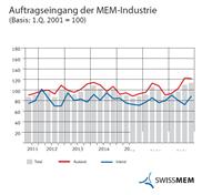 MEM-Industrie: Kräftige Zunahme bei Aufträgen und Umsätzen