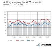 MEM-Industrie: Erfreuliches Geschäftsjahr 2018 – unsicherer Ausblick