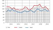 MEM-Industrie: Befürchtungen bestätigen sich