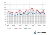 MEM-Industrie: Massiver Einbruch bei Umsatz und Auftragseingängen
