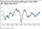 PMI: Höchster Stand seit 2011