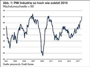 PMI: Schweizer Industrie boomt wieder