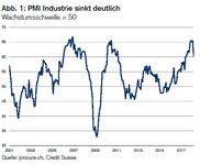 PMI: Höhenflug gebremst