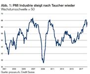 PMI: Stösst an Kapazitätsgrenze