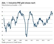 PMI: Steigende Einkaufspreise