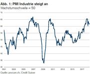 PMI: Expansion setzt sich zu Beginn des dritten Quartals fort