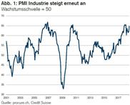 PMI: Schweizer Industrie beschleunigt sich weiter