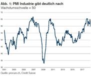 PMI: Normalisierung in der Industrie