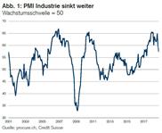 PMI: Wachstumsverlangsamung