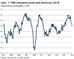 PMI: Industrie verliert an Schwung – Dienstleister im Aufwind