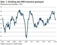 PMI: Schweizer Industrie kann Dynamik aufrechterhalten