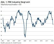 PMI: Wachstum vom Diensteistungssektor getragen