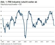 PMI: Weitere Wachstumsverlangsamung