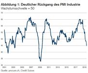 PMI: Konjunktur kühlt sich weiter ab