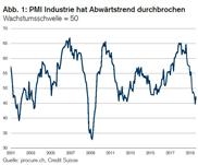 PMI fängt sich, Ausblick für Industrie bleibt aber trüb