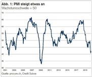 PMI: Konjunktureinbruch gebremst