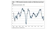 Auch der Industrie-PMI hat den Einbruch wettgemacht