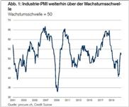 PMI: Schweizer Wirtschaft reagiert auf steigende Fallzahlen