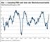 PMI: Dynamische Erholung und steigende Einkaufspreise