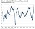PMI: Industrie PMI auf historischem Rekordstand