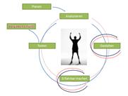 """""""Human Centered Design"""" der gebrauchsorientierte Entwicklungsprozess"""
