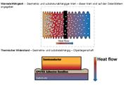 Betrachtungen zur Auswahl eines thermisch-leitenden Epoxidharzes