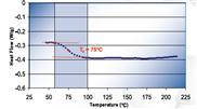 Tg - Glasübergangstemperatur bei Epoxies