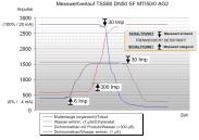 Impedanzmessprinzip von aquasant-mt SWITZERLAND