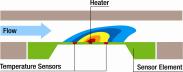 Messung von Gaskonzentrationen mit thermischen Strömungssensoren