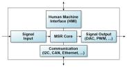 Digitale Signalverarbeitung und Regelungstechnik mit FPGA