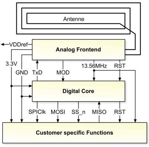 FAST-RFID - Effiziente Entwicklung massgeschneiderter RFID-Chips ...