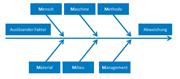 2. Prozessfähigkeit in der Montage
