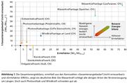 Studie zu Gesamtenergiebilanz: Erneuerbare Stromproduktion ist spitze