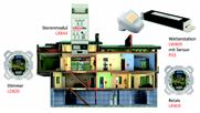 Energie sparen mit dezentraler Automation