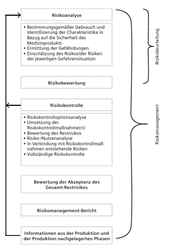Whitepaper: Verbesserung des Risikomanagements für Medizinprodukte