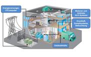 Faktenbasierte Energieoptimierung
