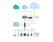 Datenkommunikation vom Sensor bis in die Cloud